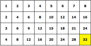 multiplication of 4 x 8